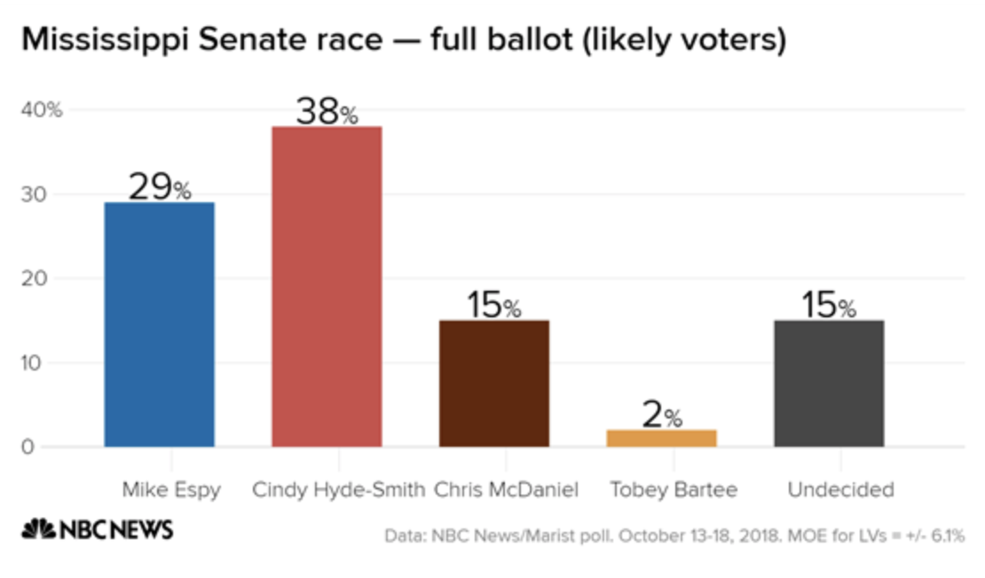 NBC: Poll: Runoff is very possible in Mississippi Senate race